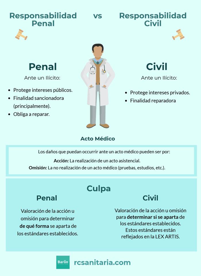 Responsabilidad Civil y Responsabilidad Penal Medico